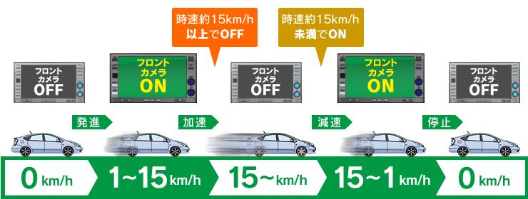 車速連動機能搭載