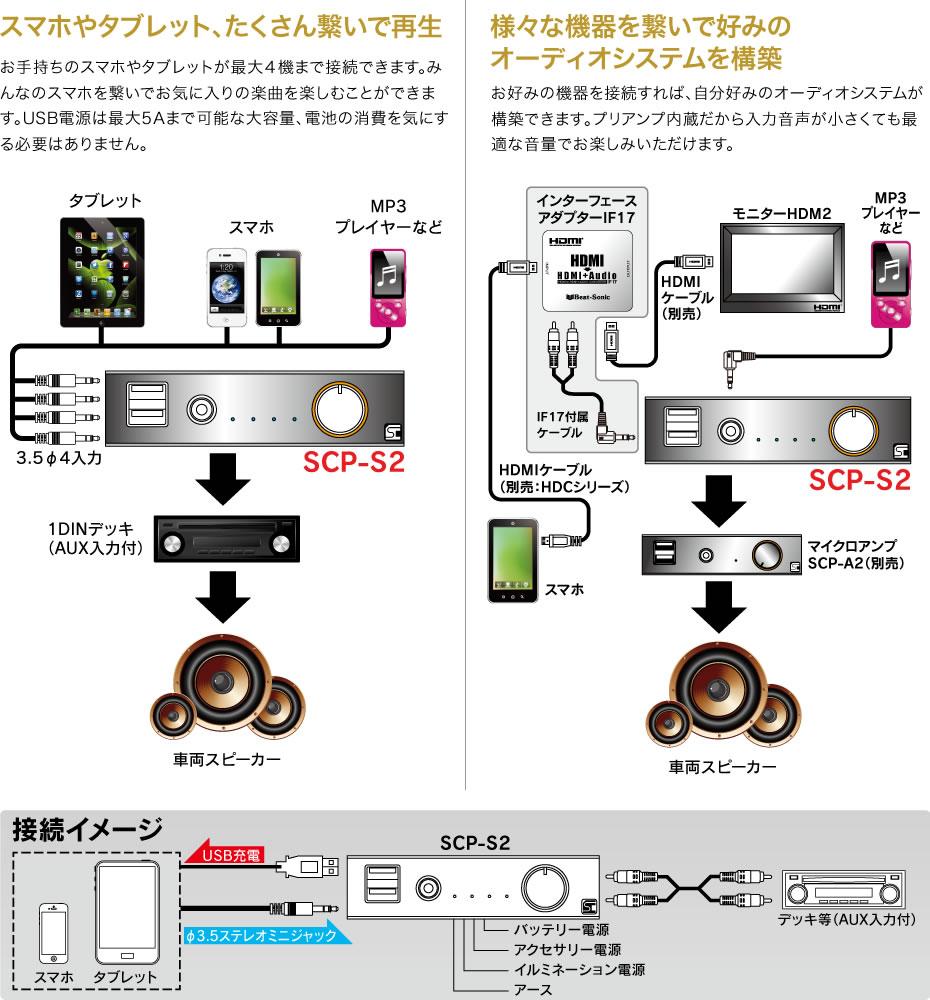 SCP-S2 使用例
